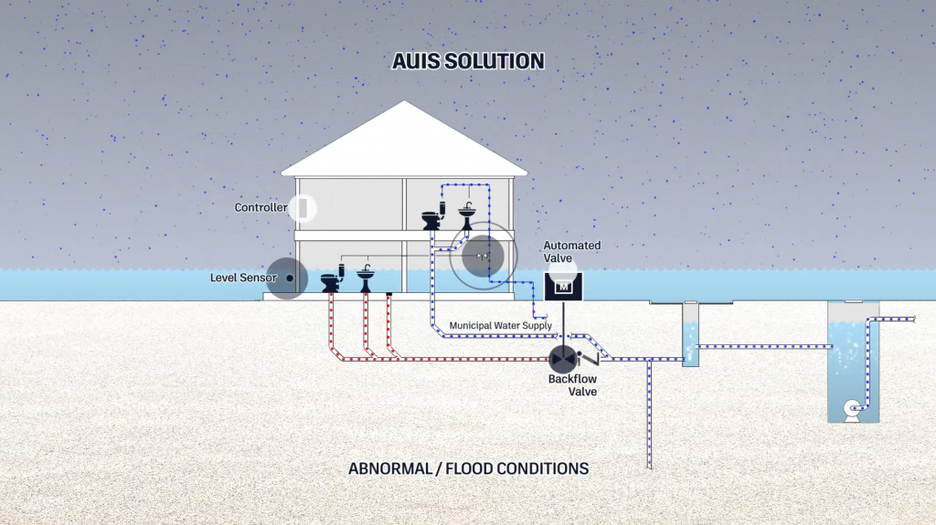 A depiction of abnormal flood conditions at base flood elevation and the effect of the Automated Utility Isolation System in protecting the development
