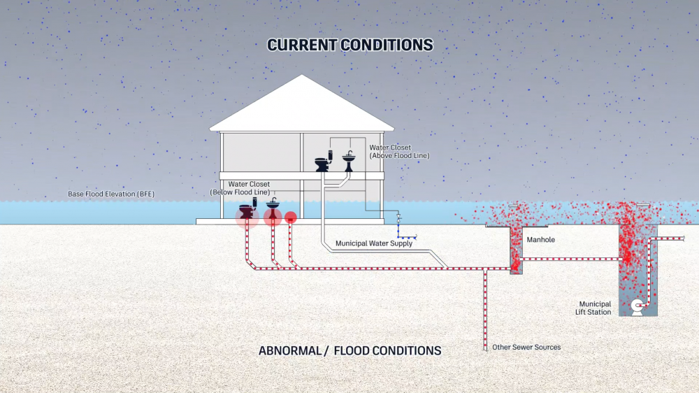 The current effect of abnormal flood conditions without the benefits of an Automated Utility Isolation System